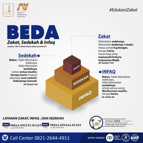 BEDA ZAKAT, SEDEKAH, & INFAQ